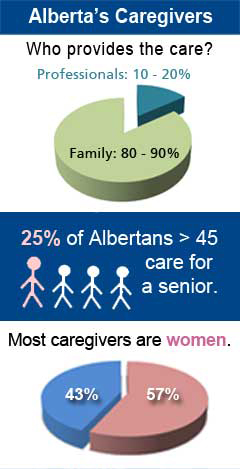 infographic showing 80 to 90% of caregivers are family and 57% are female